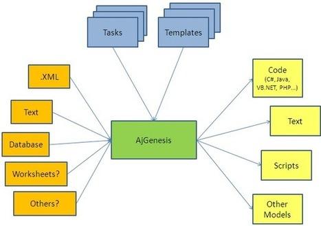 """Generación de Código e Inteligencia Artificial - Angel """"Java"""" Lopez   DESAROLLO DE SOFTWARE   Scoop.it"""
