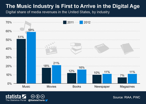 The Music Industry is First to Arrive in the Digital Age | Educational Innovation and Distance Education | Scoop.it