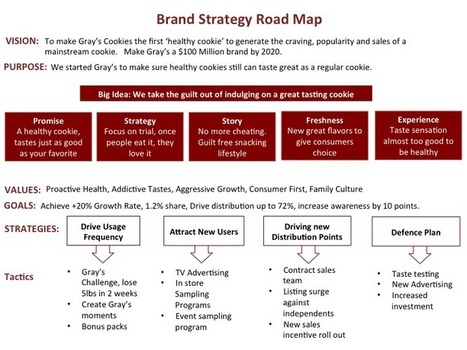 How to create a Brand Strategy Road Map   YOUnique Touch   Scoop.it
