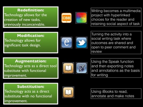 theworkpad: SAMR Model in Action | :: The 4th Era :: | Scoop.it