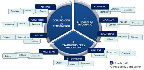 Modelo de competencia informacional en centros educativos vía @g_durban | Educación de ideal a real | Scoop.it