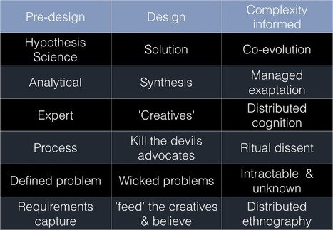 Design thinking & complexity pt 1 - Cognitive Edge Network Blog | It's All Social | Scoop.it