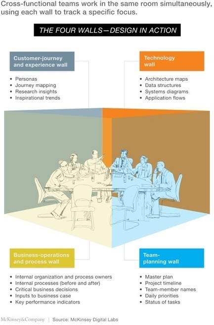 Building a design-driven culture | McKinsey & Company | Innovation x Design - I&S Lab | Scoop.it