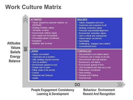 Work Culture Matrix: Single Slide for PowerPoint | We read; we Know | Scoop.it
