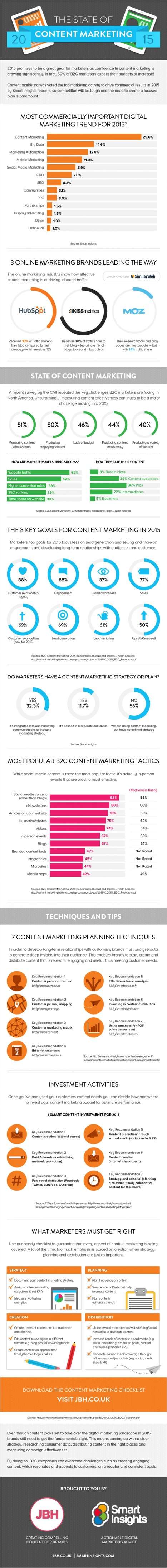 #Infographic 2015's Biggest Content Marketing Trends | Searchengineoptimization | Scoop.it
