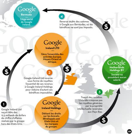 Fiscalité du numérique en Europe : enjeux et dérives | Actualité des start-ups et de l' Entrepreneuriat sur le Web | Scoop.it
