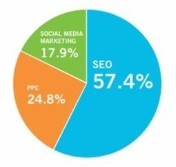 Voici les derniers chiffres du marketing internet en 2011 | Référencement internet | Scoop.it