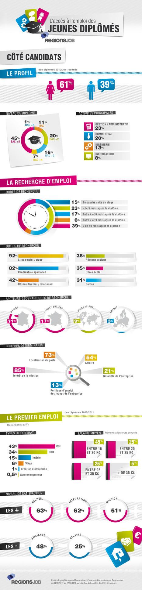 Infographie : l'insertion des jeunes diplômés | Je, tu, il... nous ! | Scoop.it