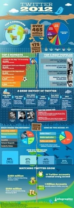 Les derniers chiffres pour Twitter en image. « Multiples-intelligences ... | G.pommier | Scoop.it
