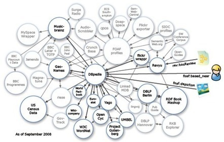 20 Big Data Repositories You Should Check Out | dataInnovation | Scoop.it