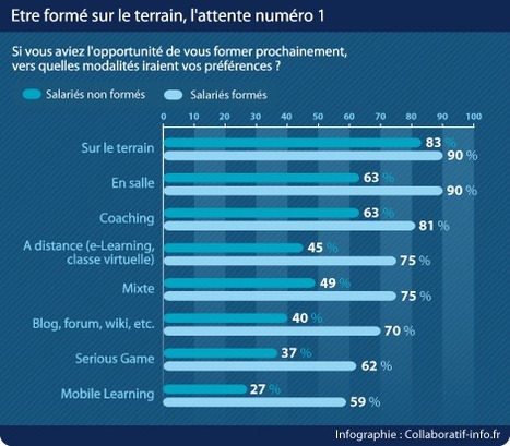 Formation terrain et nouvelles technologies ? | Smartphone and tablet learning | Scoop.it