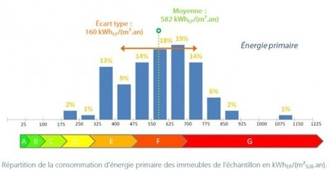 Immeubles de bureaux : 22% d'économies d'énergie possibles | Actualités de la Rénovation Energétique | Scoop.it
