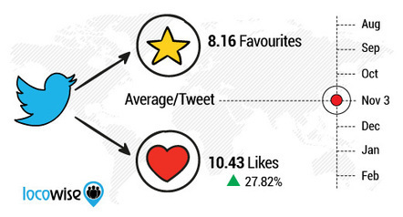 Has Twitter's Change Of Heart Worked? Here's The Data - Locowise Blog | Marketing in a digital world and social media (French & English) | Scoop.it