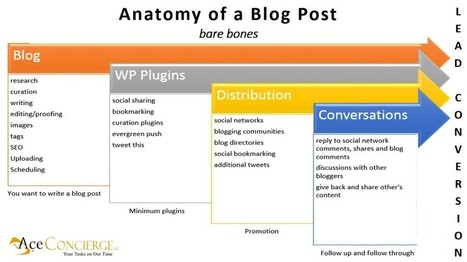 Know the Erogenous Zones of Your Blog Post | MarketingHits | Scoop.it