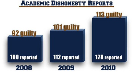 Reports of academic dishonesty rise - The George-Anne | International Literacy Management | Scoop.it