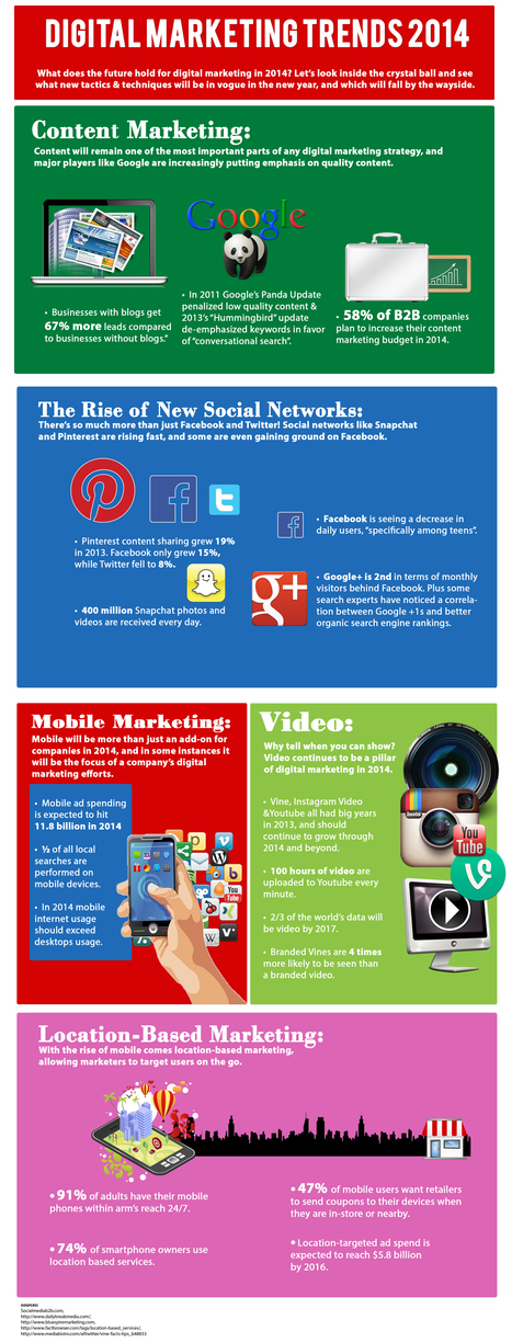 Digital Marketing Trends 2014 Infographic   Get Busy Media   Content Marketing for B2B Tech:  Practical Tips and Best Practices   Scoop.it