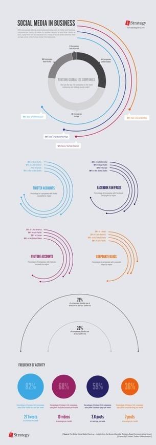 Grandes Entreprises Et Médias Sociaux : Facebook, Twitter, YouTube Et Blogs Corporate | Résociaux | Scoop.it