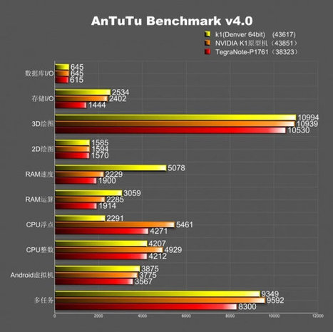 Nvidia Tegra K1 32-bit and 64-bit Benchmarked with Antutu | Embedded Software | Scoop.it