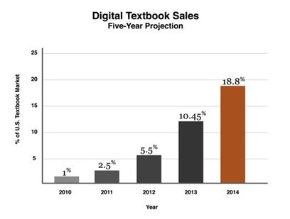 Will iPads Replace Textbooks In K-12 Classrooms? | iPad News | Scoop.it
