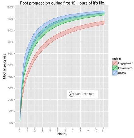 ¿Cuánto tiempo tiene de vida una publicación en Facebook? | El rincón de mferna | Scoop.it
