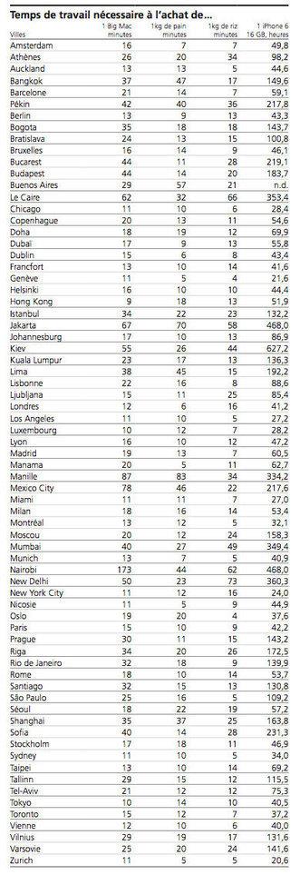 Salaires et pouvoir d'achat: Le Luxembourg en 3e position mondiale pour les salaires (bruts) | Europe | Luxembourg (Europe) | Scoop.it