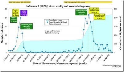 Avian Flu Diary: Referral: VDU `Snapdate' On H7N9 In China | Influenza | Scoop.it