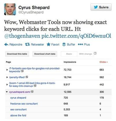 Google Webmaster Tools : l'exactitude du nombre de clics par mots clés | eMarketing | Scoop.it