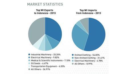 WEDC Market Update: International growth opportunities — Indonesia - Milwaukee Business Journal | Indonesia Financial | Scoop.it