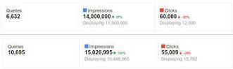 Google Webmaster Tools : les6 améliorations les plus attendues | Web & e-tourisme | Scoop.it