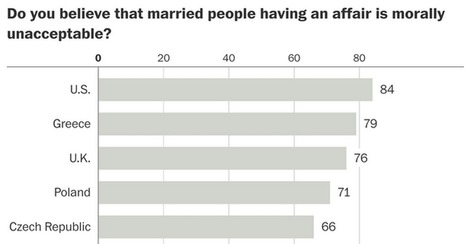 Americans condemn adultery, but many Europeans don't — and probably never will | Geography & Current Events | Scoop.it