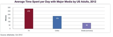 Spotlight on Multiscreen Video Advertising Convergence - Streaming Media Magazine | Next Generation TV | Scoop.it