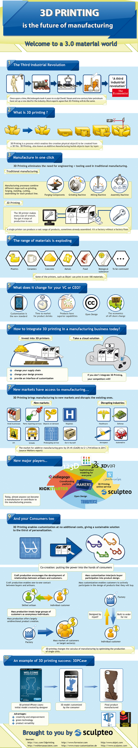 Infographic: 3D Printing is the Future of Manufacturing | Beyond Marketing | Scoop.it