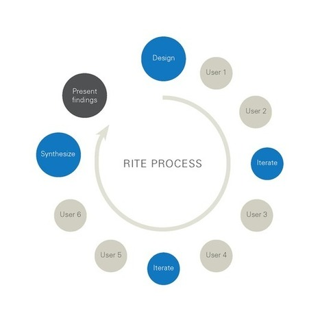 The RITE Way to Prototype | UX Magazine | (I+D)+(i+c): Gamification, Game-Based Learning (GBL) | Scoop.it