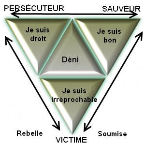 Le Triangle Emotionnel | Honoré Émilie | Scoop.it