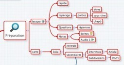 Résumer un cours ou un article avecXMind   TICE & FLE   Scoop.it