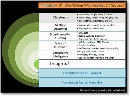 10 Fundamental Web Analytics Truths: Embrace 'Em & Win Big | Content Strategy |Brand Development |Organic SEO | Scoop.it