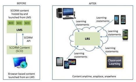 The Learning Solutions Blog | APRENDIZAJE | Scoop.it
