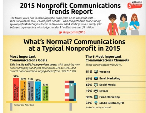 Nonprofit Communications Trends Report for 2015 - #Infographic | www.adouna.wordpress.com | Scoop.it