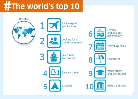 The world's most discussed #travel-related topics | ALBERTO CORRERA - QUADRI E DIRIGENTI TURISMO IN ITALIA | Scoop.it