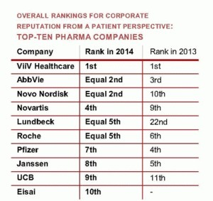 Can You Trust Patient Rankings of #Pharma Corporate Reputation? | Health & Wellness | Scoop.it