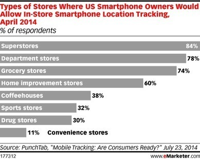 What Retailers Might Add the Most Value with Location Tracking? - eMarketer Retail Blog | Mobility | Scoop.it