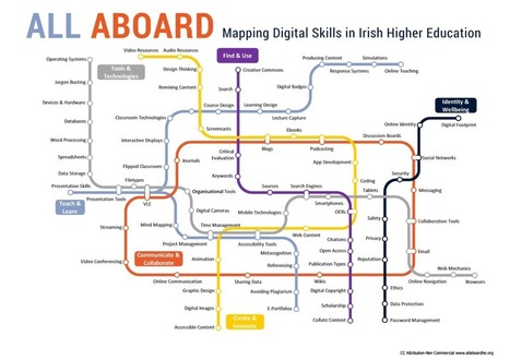 Mapping Digital Skills in HE | Educational tools and ICT | Scoop.it