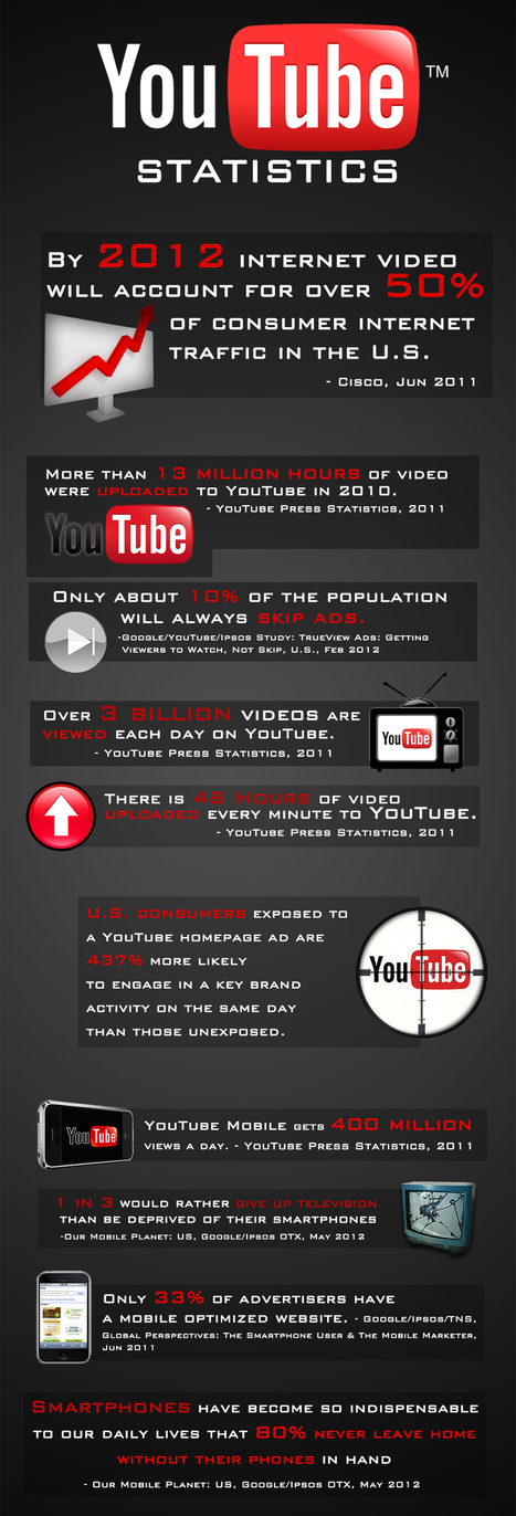 BMG VIDEO PRODUCTION & MARKETING | 2013 Marketing Predictions | Scoop.it