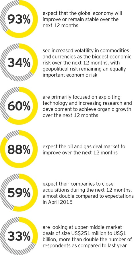 Capital Confidence Barometer, October 2015: Oil and gas| 13th Edition | O&G NEWS | Scoop.it