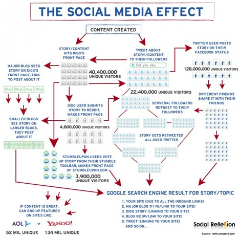 The Social Media Effect | Visual.ly | Social Media Updates | Scoop.it