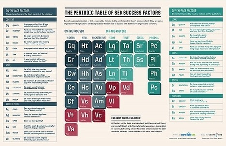 Now Updated: The Periodic Table Of SEO Success Factors | Marketing Advices for SMEs | Scoop.it