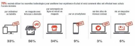 Les consommateurs français très exigeants envers les distributeurs | Mode & e-commerce | Scoop.it