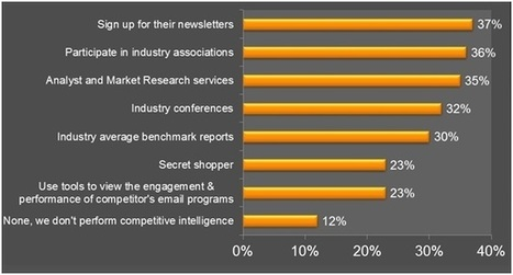 REPORT: COMPETITIVE INTELLIGENCE – THE UNTAPPED RESOURCE | Daunting Data | Scoop.it