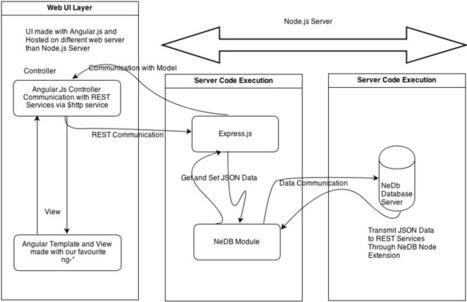 Single Page Application with Angular.js, Node.js and NeDB (NeDB Module) | Angular.js and Google Dart | Scoop.it