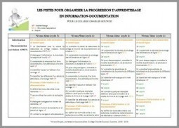 Pistes pour organiser la progression d'apprentissage en info-doc  I  Kaléidée | Pédagogie info-documentaire en CDI | Scoop.it